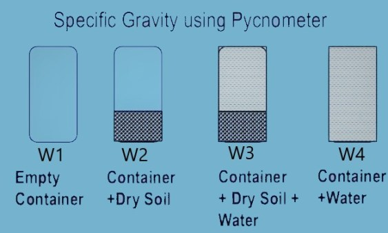 Calculation of specific gravity of soil