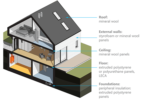 What is Thermal insulation || characteristic || and material used in construction