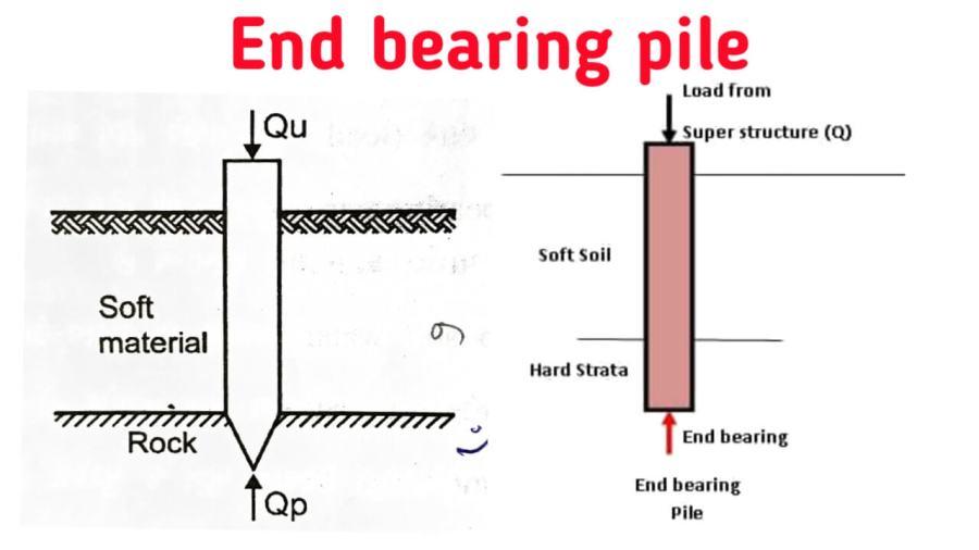 end bearing pile