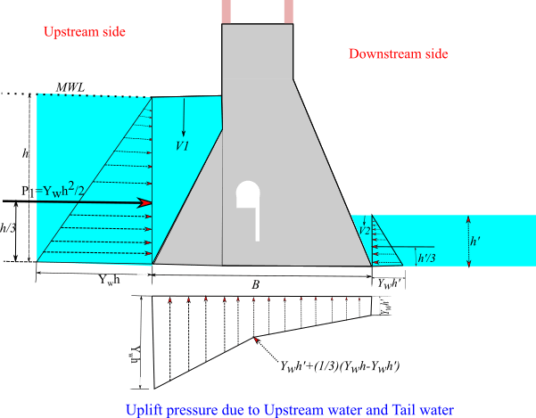uplift pressure on gravity dam with drainage gallery, forces acting on gravity dam