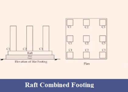 Raft combined footing