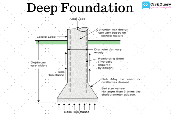 What is Deep Foundation - Type and Use in Construction - Civil Query