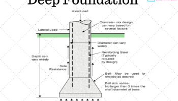 What is Shallow Foundation | Types of Shallow Foundation - Civil Query