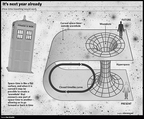 Diagram of a wormhole