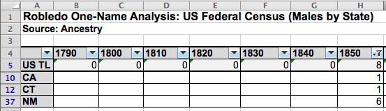 Robledo One-Name Study, U.S. Census Analysis