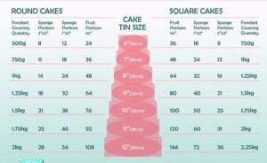 luxury wedding cake sizing chart
