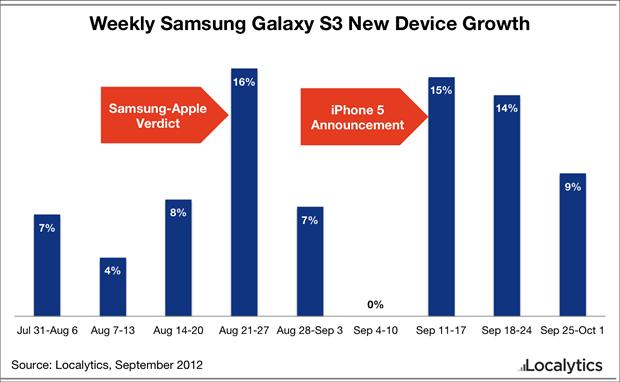 Gráfico demonstra o crescimento das vendas do Galaxy S3