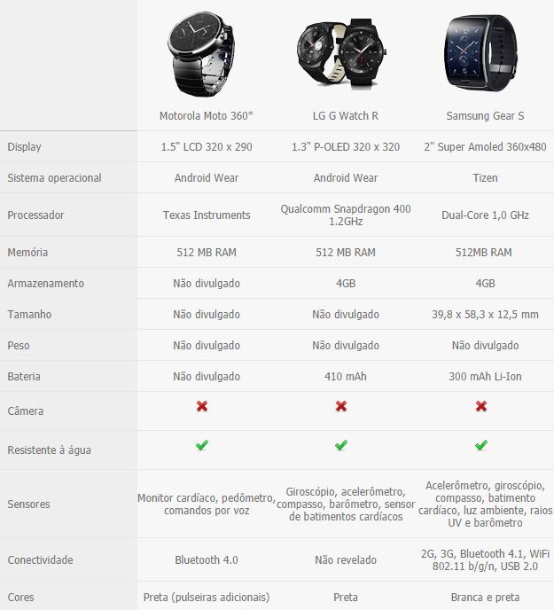 Motorola Moto 360,LG G Watch R,Samsung Gear S