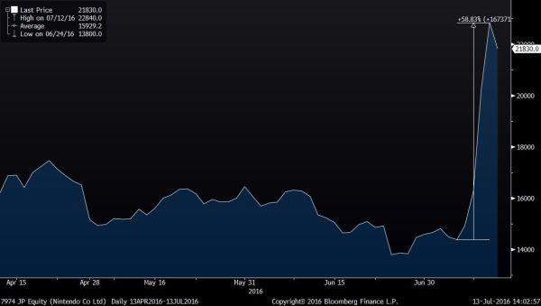 Evolução do preço das ações da Nintendo na bolsa de Tóquio, em ienes. Créditos: Bloomberg