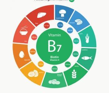 FDA Warns Biotin May Interfere with Pancreatic Cancer Lab