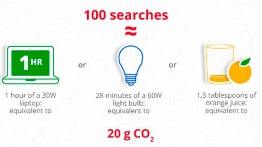 GOOGLE. 100 búsquedas equivalen a usar una laptop durante una hora, prender una lamparita por 28 minutos o tomar jugo de naranja.