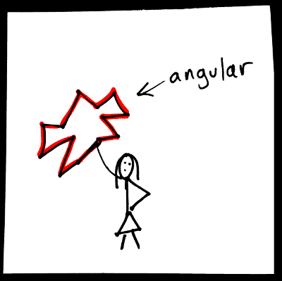 Shape adjectives: angular