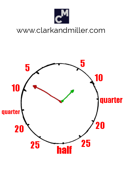 "A clock face with ""quarter,"" ""half"" and the minutes ""to"" and ""past"" the hour"