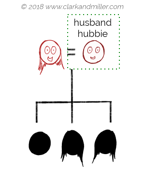 Family tree with husband