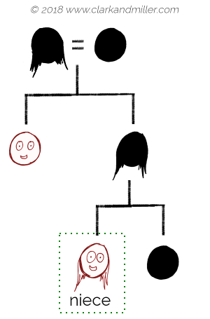 Family tree with niece