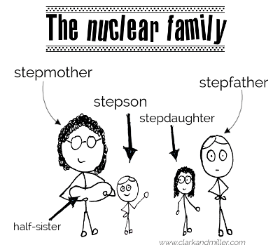 Sketch of a family including stepmother and father, stepchildren and half-sister