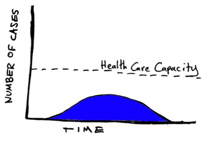 Graph showing time (X-axis) and number of cases (y-axis) with a low, wide curve