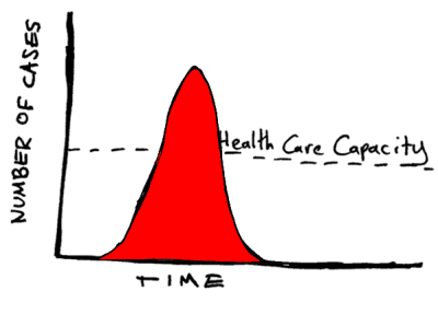 Graph showing time (X-axis) and number of cases (y-axis) with a high, narrow curve