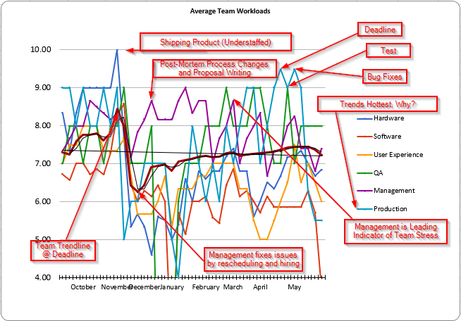 Trend Analysis of Employee Heat Map