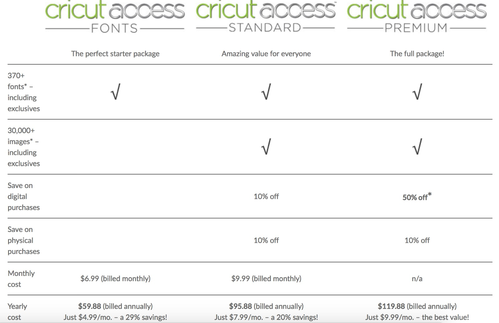 Is Cricut Access Worth it? Which Plan Is Right For You