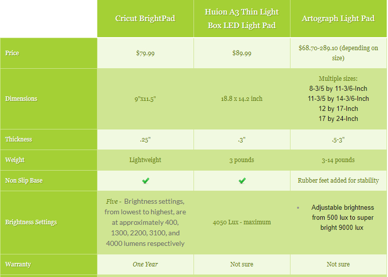 Light Pad Comparison Chart
