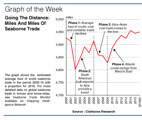SIW1234 Graph of the Week