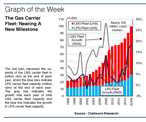 SIW1241 Graph of the Week