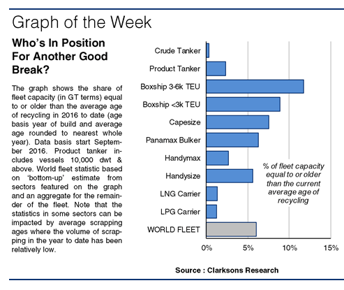 SIW1242 Graph of the Week
