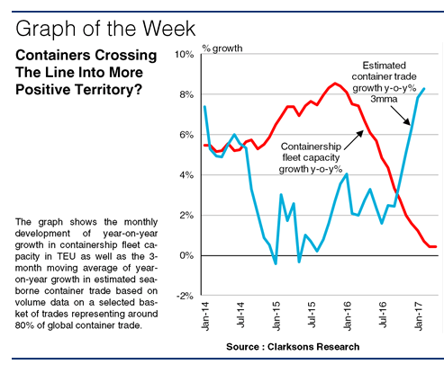 SIW1269:Graph of the Week