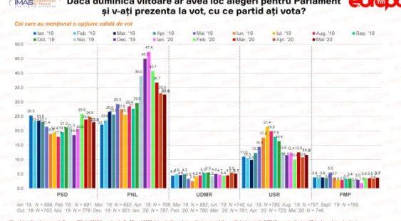 Sondaj IMAS: PSD a scăzut mai mult decât PNL în opțiunile de vot în luna mai. Cresc USR și Pro România