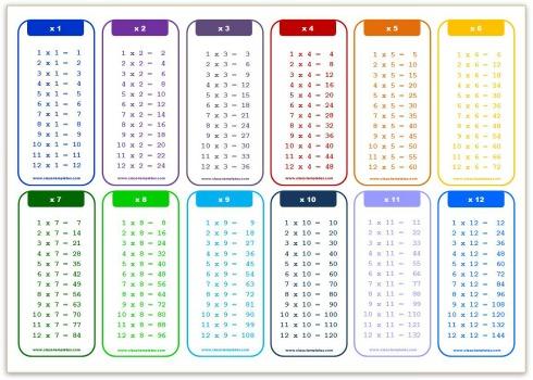 Multiplication Table Template. multiplication table template ...