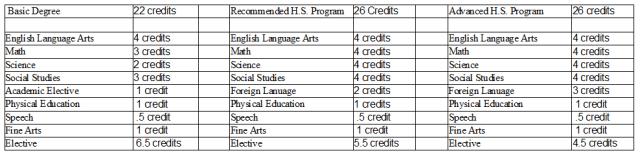 High school credits