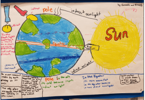 Students in 6th grade model their understanding of uneven heating on earth and its effects on ocean currents.