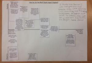 via @MrThorntonTeach - Y7 Impact of the Black Death change/time continuum