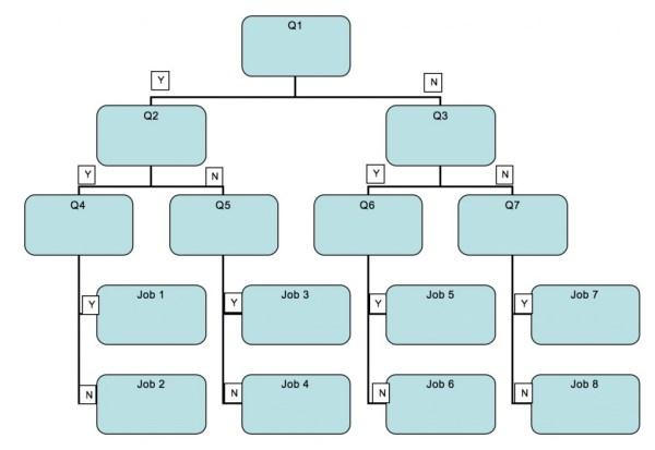 Decision making tree template designed using Word