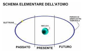 Modello Atomico Petrino