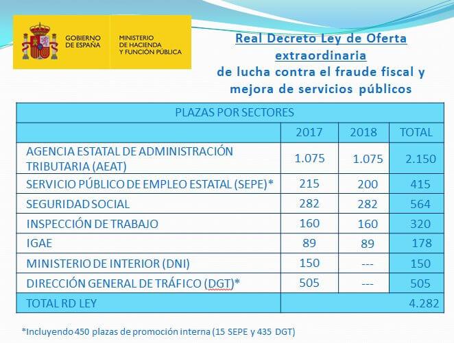 Aprobada la oferta de empleo público extraordinaria con 4.282 plazas para la lucha contra el fraude y mejora de los servicios públicos