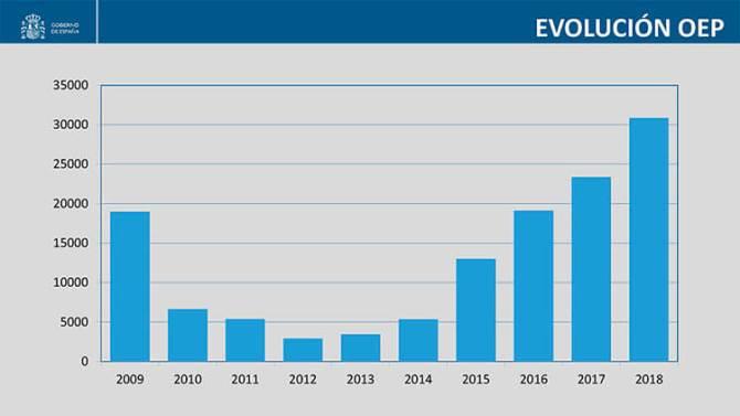 Evolución de la Oferta de Empleo Público en España desde el 2009