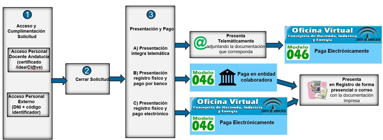 PROCEDIMIENTO SELECTIVO CUERPOS DE PROFESORES DE MÚSICA Y ARTES ESCÉNICAS. CONVOCATORIA 2021