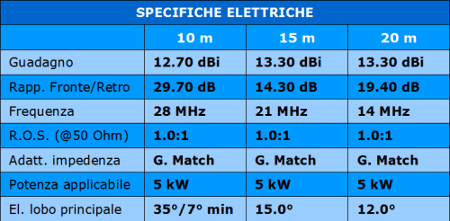 Delta_Loop_specifiche_elettriche
