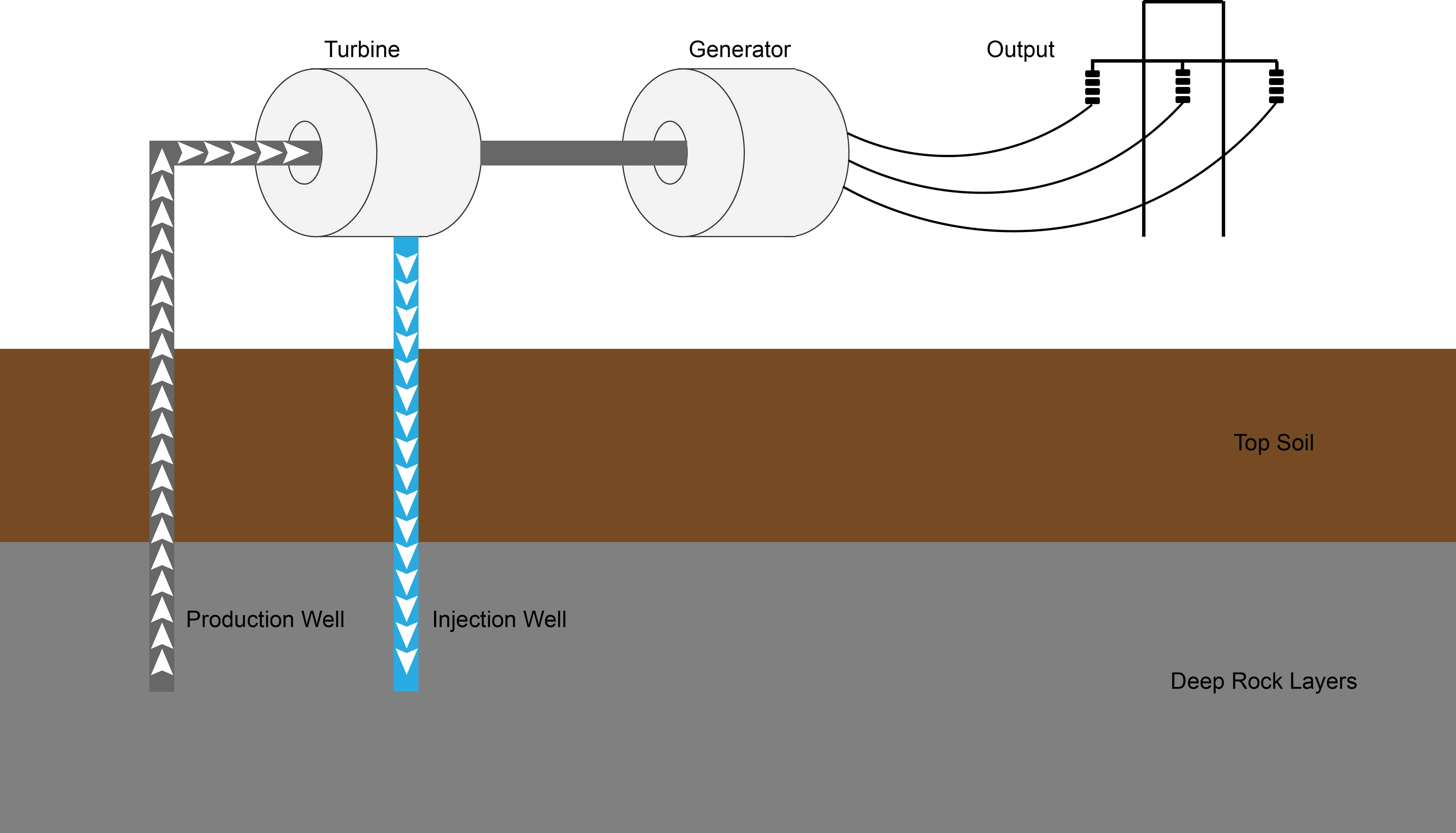 How Does Geothermal Energy Work Diagram Power Plant Schematic