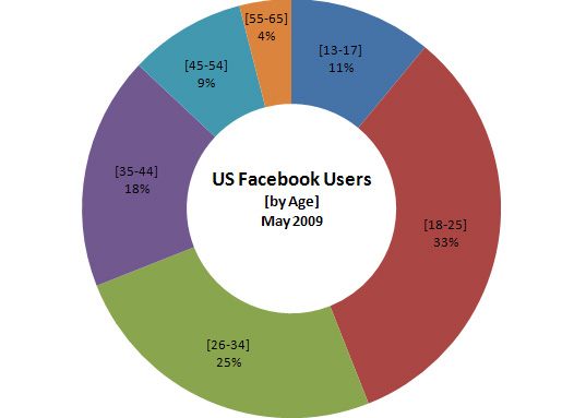 Facebook Statistics: Demographics