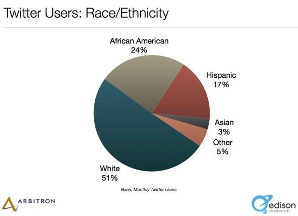 Twitter Ethnicity Statistics