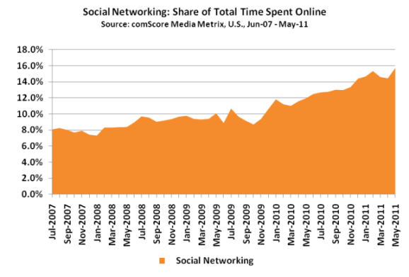 Social Networking Statistics Facebook Linkedin