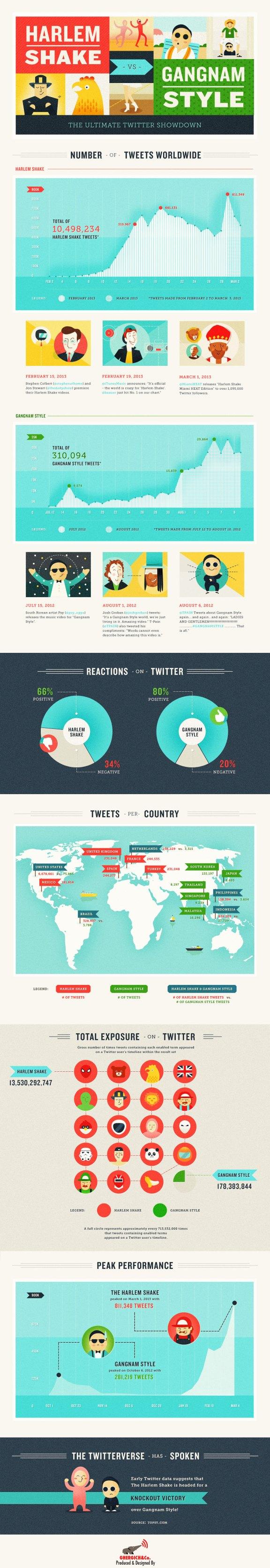 Harlem Shake vs Gangnam Style Infographic