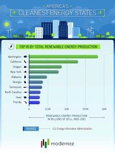 Top 10 renewable energy states
