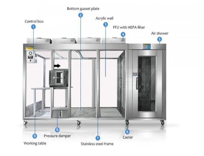 cleanroom shower cleanroom pass box