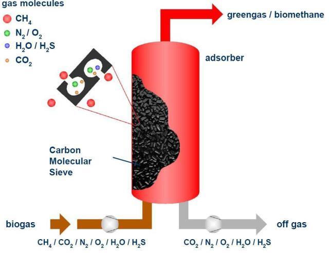 PSA-Biogas