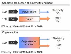 Difference between conventional and CHP generation system
