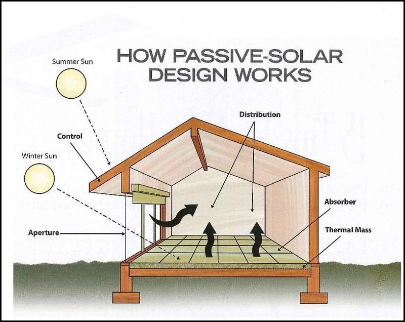 passive-solar-design  sc 1 st  Cleantech Solutions & Passive Solar Design: Green Energy For Air Conditioning and Heating ...